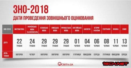 Графік ЗНО - 2018